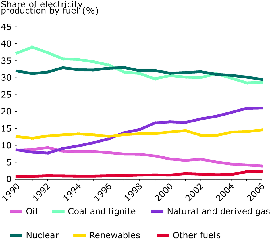 Share of electricity production by fuel type, 1990-2006 (%), EU-27