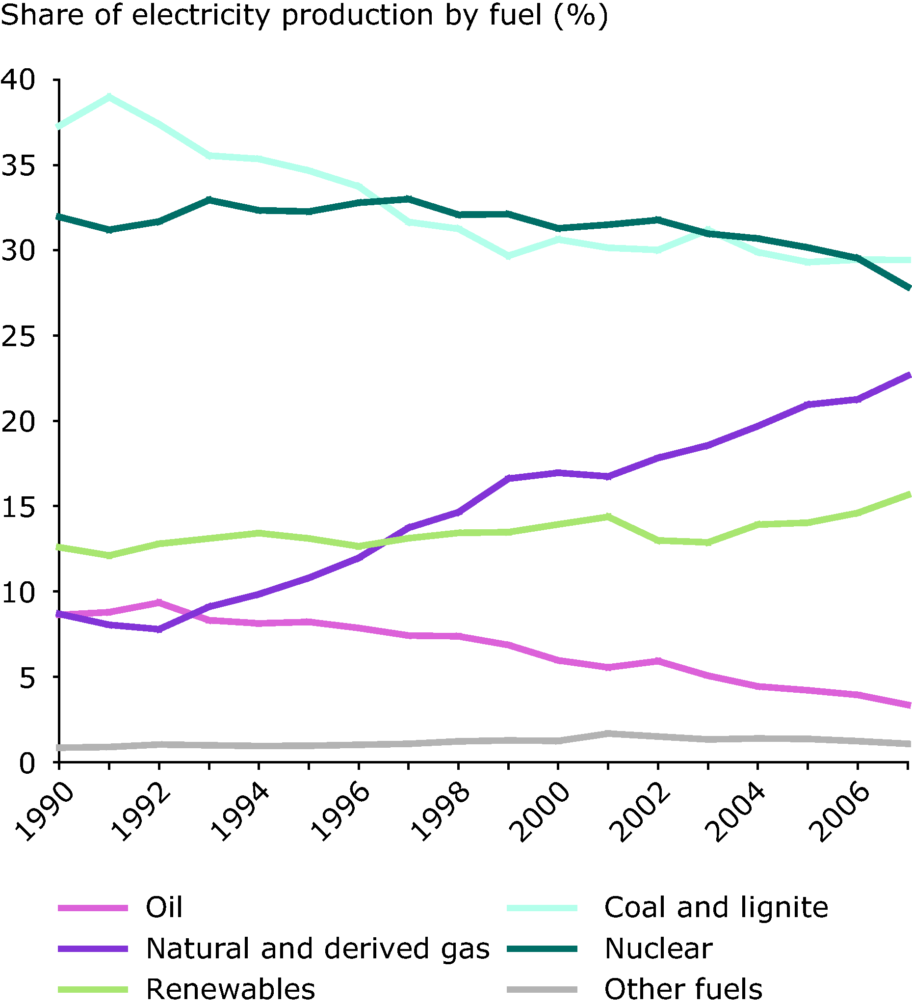 Share of electricity production by fuel type, 1990-2007 (%), EU-27