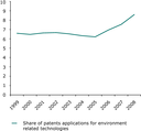 Share of environment-related patents applications in total European patents, 1999-2008