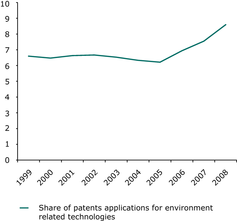 http://www.eea.europa.eu/data-and-maps/figures/share-of-environment-related-patents/indicator-scp041-graph3.eps/image_large