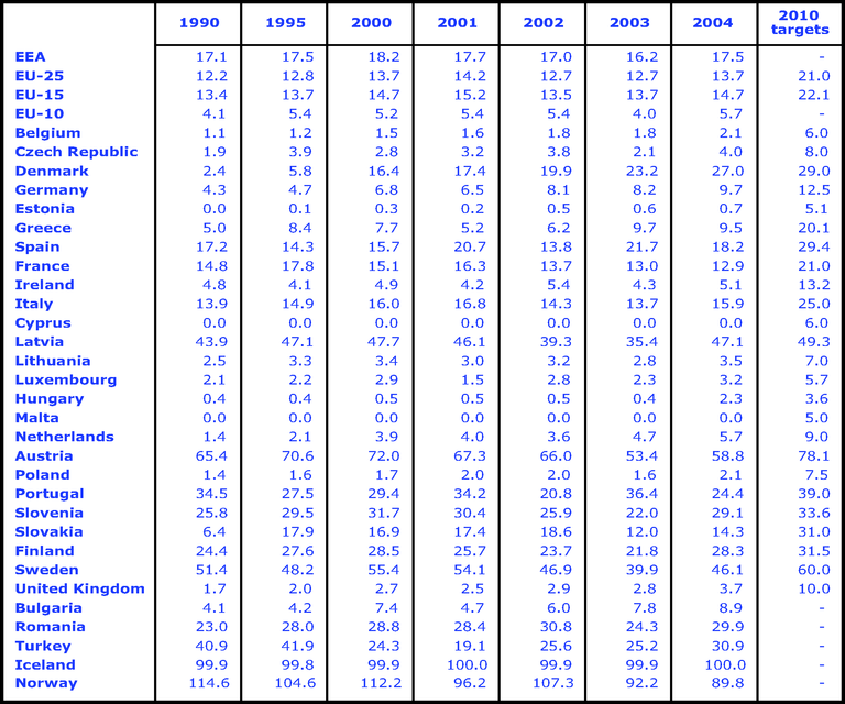 https://www.eea.europa.eu/data-and-maps/figures/share-of-renewable-electricity-in-gross-electricity-consumption-1990-2004-and-2010-indicative-targets/csi031table250407.eps/image_large