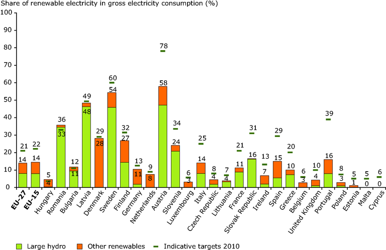 http://www.eea.europa.eu/data-and-maps/figures/share-of-renewable-electricity-in-gross-electricity-consumption-in-eu-27-in-2005-and-2010-indicative-targets/figure-9-6.eps/image_large