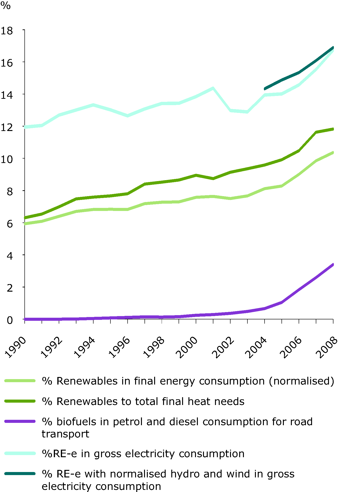 Share of renewable energy to final energy consumption, 1993-2008