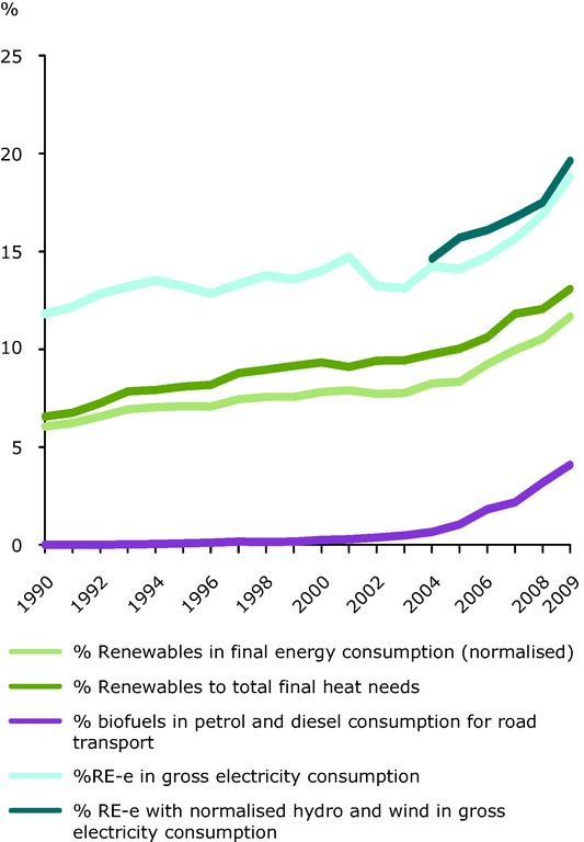 https://www.eea.europa.eu/data-and-maps/figures/share-of-renewable-energy-to-4/ener28_fig_01/image_large
