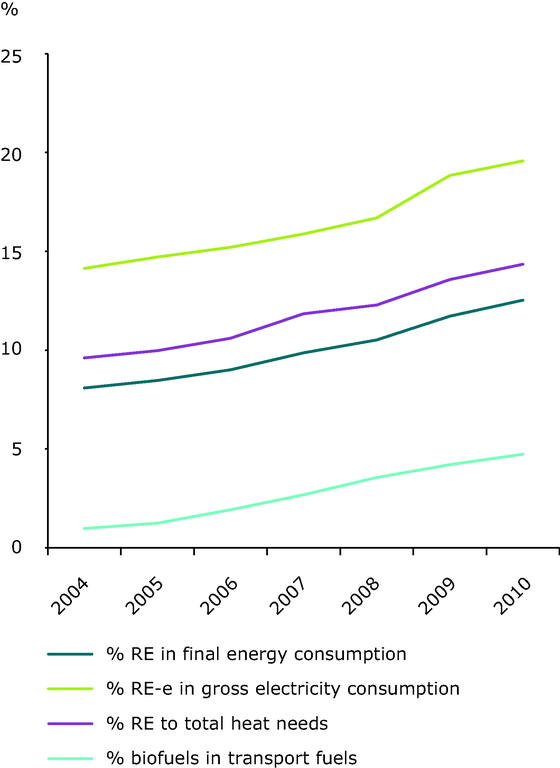 http://www.eea.europa.eu/data-and-maps/figures/share-of-renewable-energy-to-6/ener28_fig_01/image_large