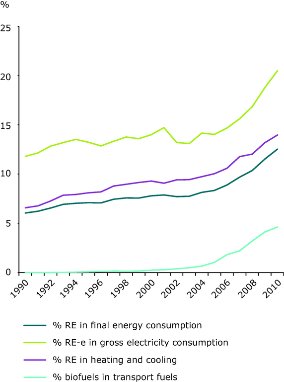 https://www.eea.europa.eu/data-and-maps/figures/share-of-renewable-energy-to-8/ener28_2012_final_fig02.eps/image_large
