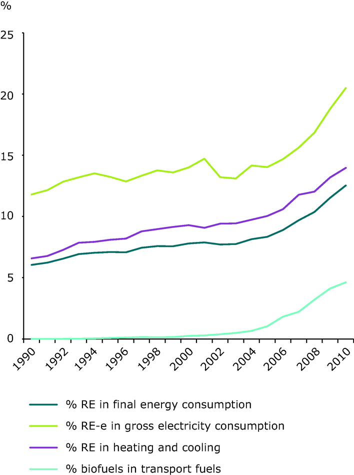 Share of renewable energy to final energy consumption