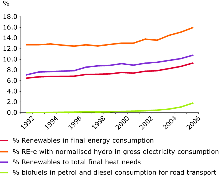 https://www.eea.europa.eu/data-and-maps/figures/share-of-renewable-energy-to-final-energy-consumption-1992-2006/en28_fig1.eps/image_large