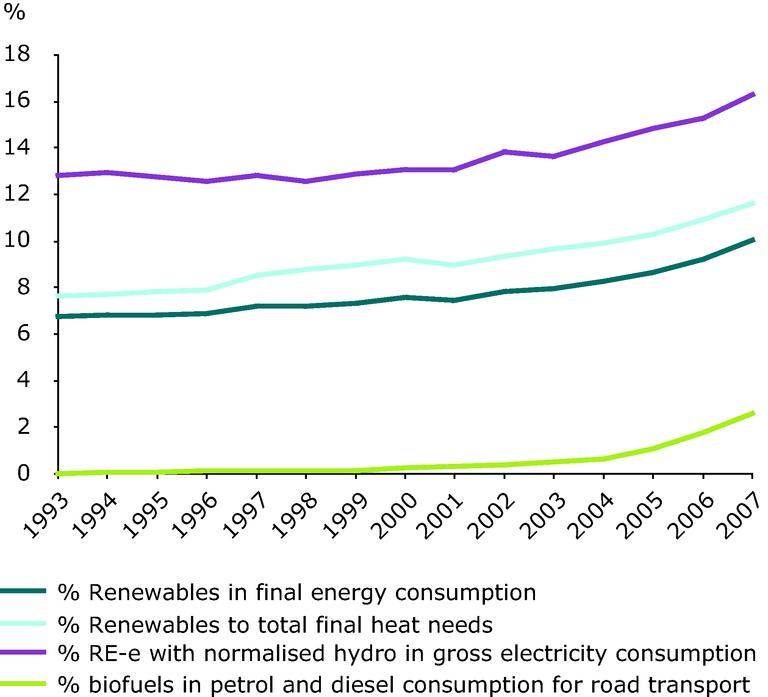 https://www.eea.europa.eu/data-and-maps/figures/share-of-renewable-energy-to/ener28_fig_01/image_large