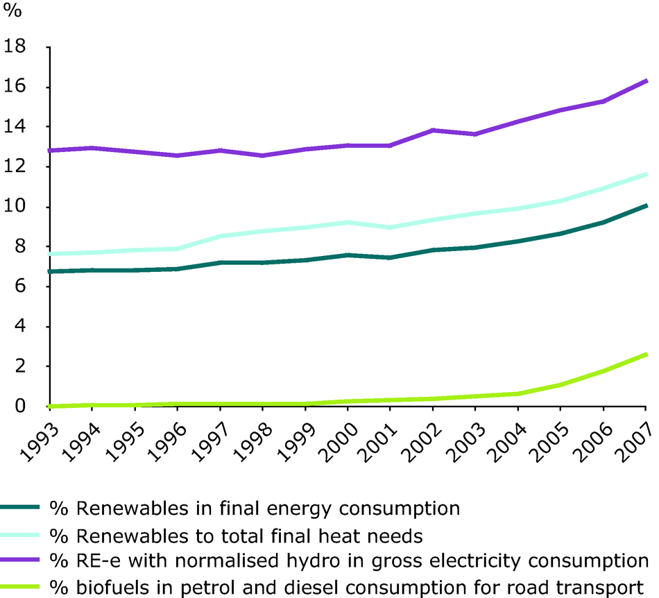 Share of renewable energy to final energy consumption, 1993-2007