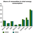 Share of renewables in total energy consumption