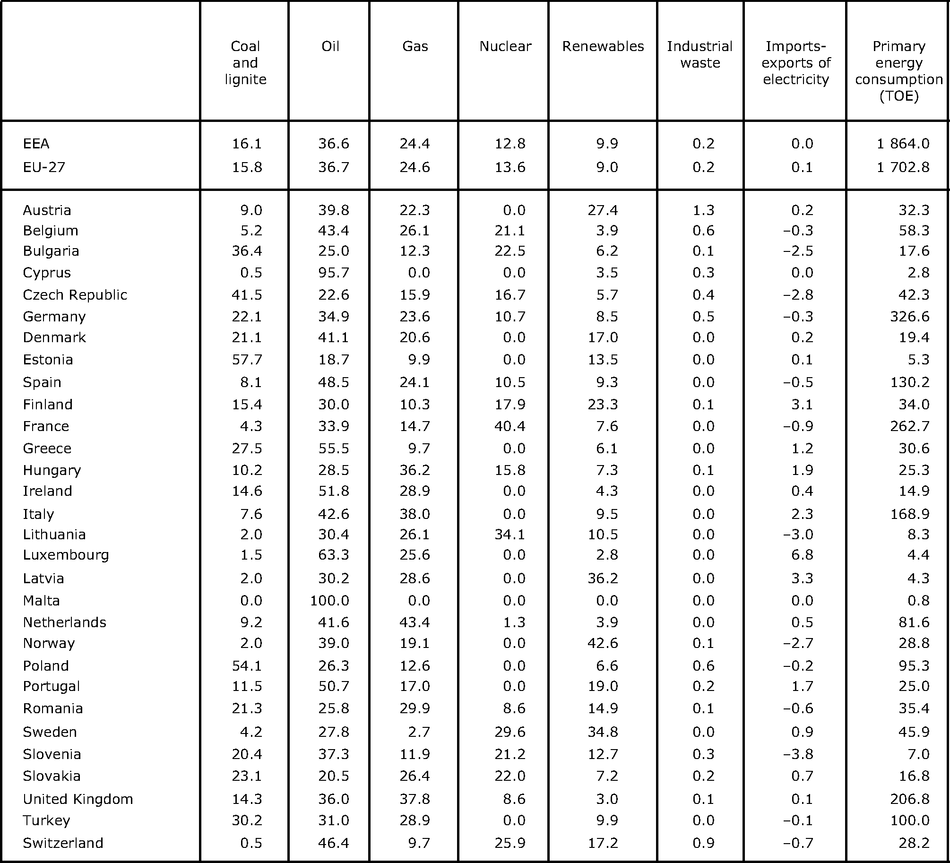 Shares of various energy sources in total gross energy consumption by fuel in 2009