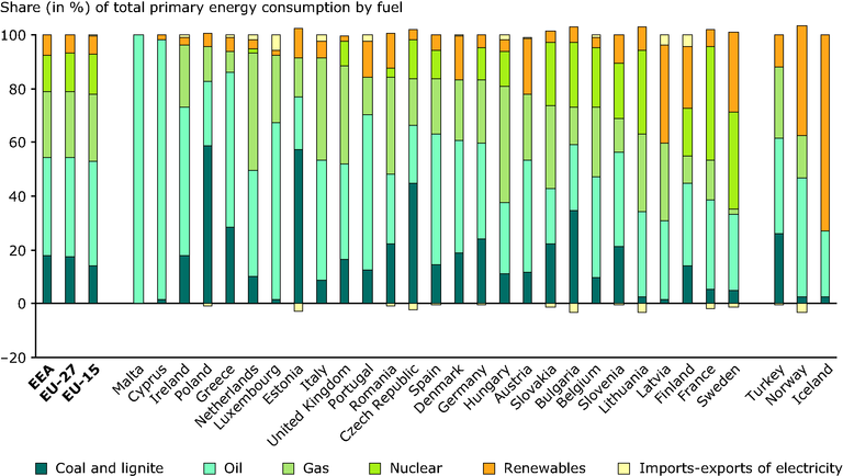 http://www.eea.europa.eu/data-and-maps/figures/share-of-total-primary-energy-consumption-by-fuel-by-country-in-2005/figure-2-1-energy-and-environment.eps/image_large