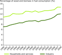 Share of wood and biomass use in fuel consumption by industry, households and the services sector