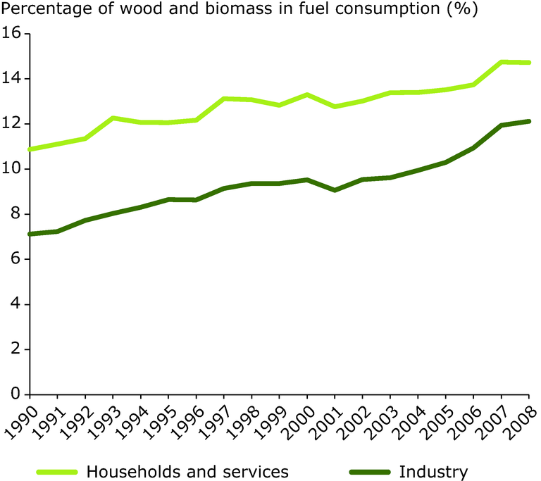 http://www.eea.europa.eu/data-and-maps/figures/share-of-wood-and-biomass/share-of-wood-and-biomass-1/image_large