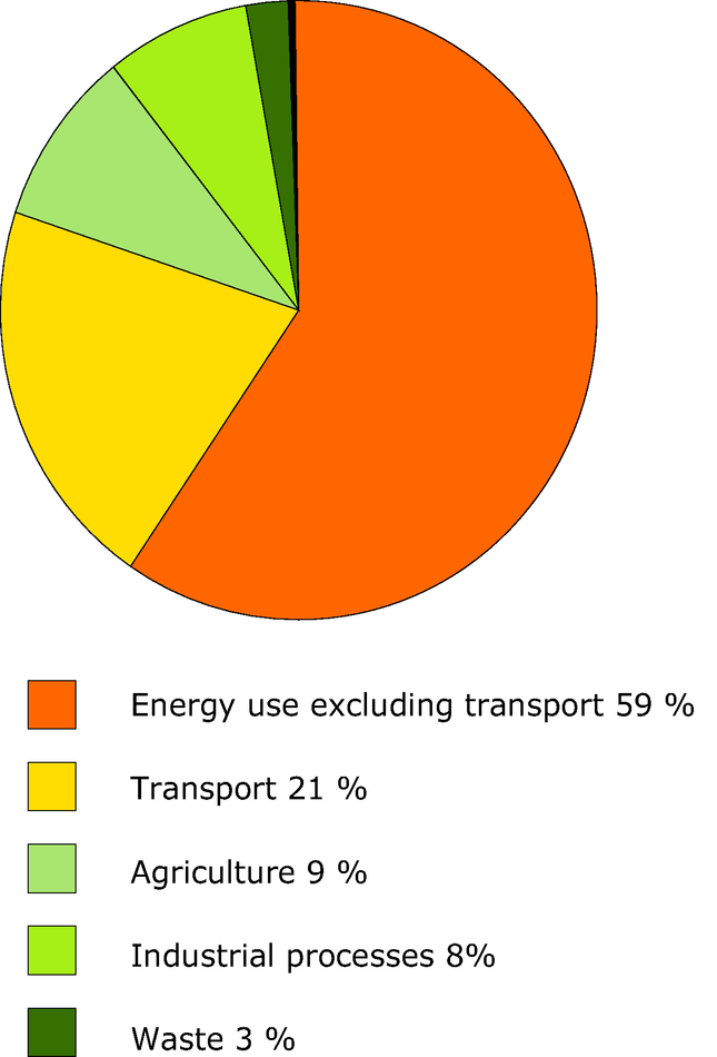 Shares by sector in EU-15 greenhouse gas emissions in 2004