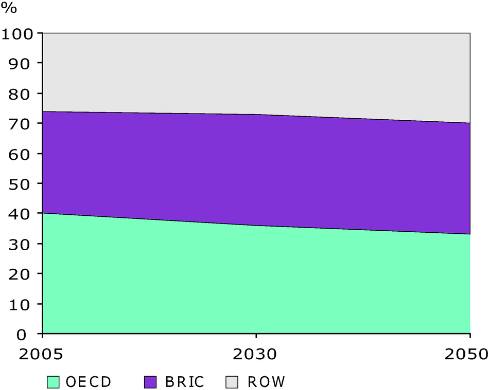 Shares of GHG emissions per region