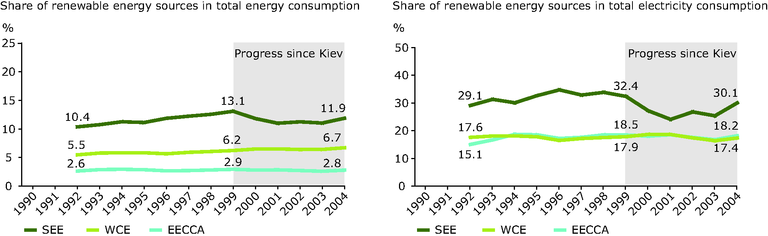http://www.eea.europa.eu/data-and-maps/figures/shares-of-renewable-energy-sources-in-total-energy-consumption-and-in-total-electricity-consumption-1992-2004/chapter-7-3-figure-7-3-5-belgrade.eps/image_large