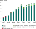 Shipments of notified waste from EU Member States to other EU and non‐EU countries, 1997-2009