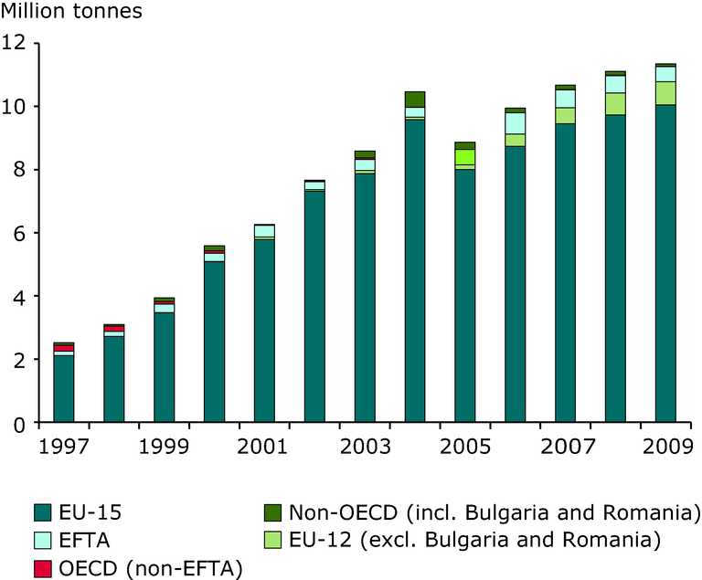 http://www.eea.europa.eu/data-and-maps/figures/shipments-of-notified-waste-from-1/rw127_fig3-7.eps/image_large