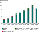 Shipments of notified waste from EU Member States to other EU and non-EU countries, 1997–2005