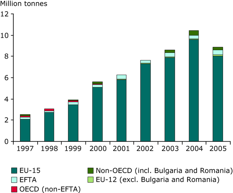 http://www.eea.europa.eu/data-and-maps/figures/shipments-of-notified-waste-from/rw127_fig3-7.eps/image_large