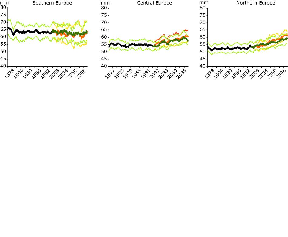 Simulated land average maximum 5-day total precipitation for different European regions (1860-2100)