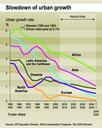 Slowdown of urban growth