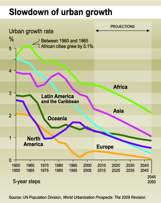 http://www.eea.europa.eu/data-and-maps/figures/slowdown-of-urban-growth/trend02-2g-soer2010-eps/image_large