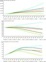 Socio-economic projections for the European Union
