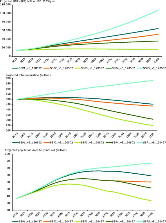 https://www.eea.europa.eu/data-and-maps/figures/socio-economic-projections-for-the/socio-economic-projections-for-the/image_large