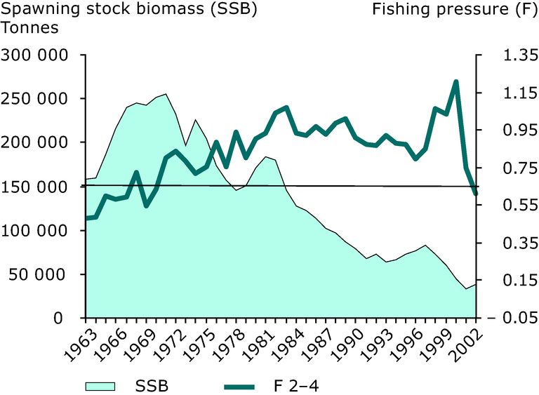 https://www.eea.europa.eu/data-and-maps/figures/spawning-stock-biomass-and-fishing-pressure-for-north-sea-cod-1963-2002/figure-03-11.eps/image_large