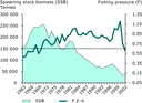 Spawning stock biomass and fishing pressure for North Sea cod 1963-2002