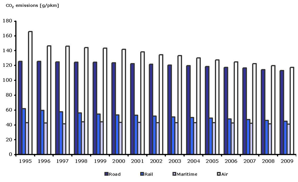 Specific CO2 emissions per passenger-km and per mode of transport in Europe, 1995-2009