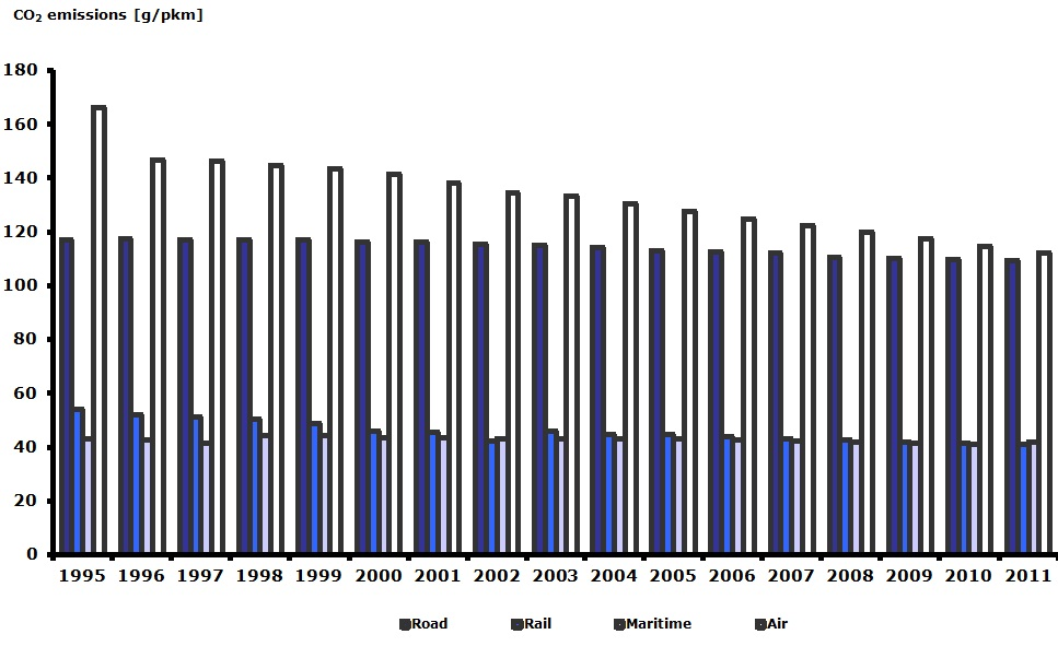 Specific CO2 emissions per passenger-km and per mode of transport in Europe, 1995-2011