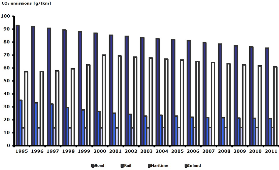 Specific CO2 emissions per tonne-km and per mode of transport in Europe, 1995-2011