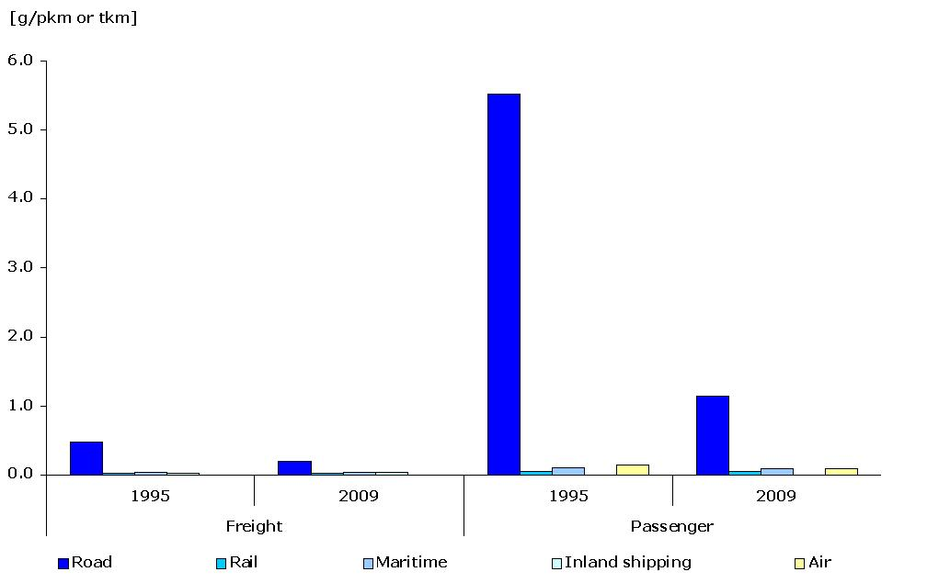 Specific emissions of CO per passenger-km or tonne-km and per mode of transport, 1995-2009