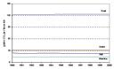 Specific emissions of CO2 per tonne-kilometre and per mode of transport in EU-15, 1990-00