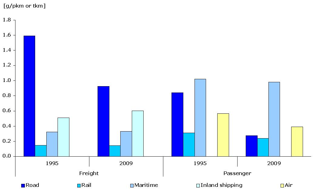 Specific emissions of NOx per passenger-km or tonne-km and per mode of transport, 1995-2009