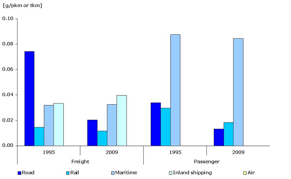 Specific emissions of PM per passenger-km or tonne-km and per mode of transport, 1995-2009