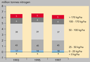 Standardised nitrogen surpluses from agricultural land, EU15