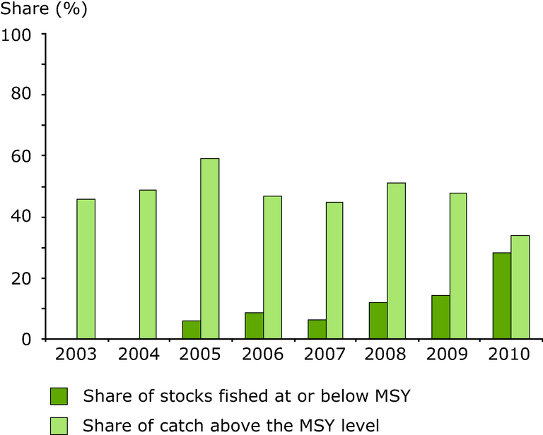 http://www.eea.europa.eu/data-and-maps/figures/status-of-fish-stocks-and/status-of-fish-stocks-and/image_large