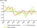 Storm index for various parts of Europe 1881-2005