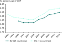 Structural indicator, Gross Domestic Expenditure on R and D