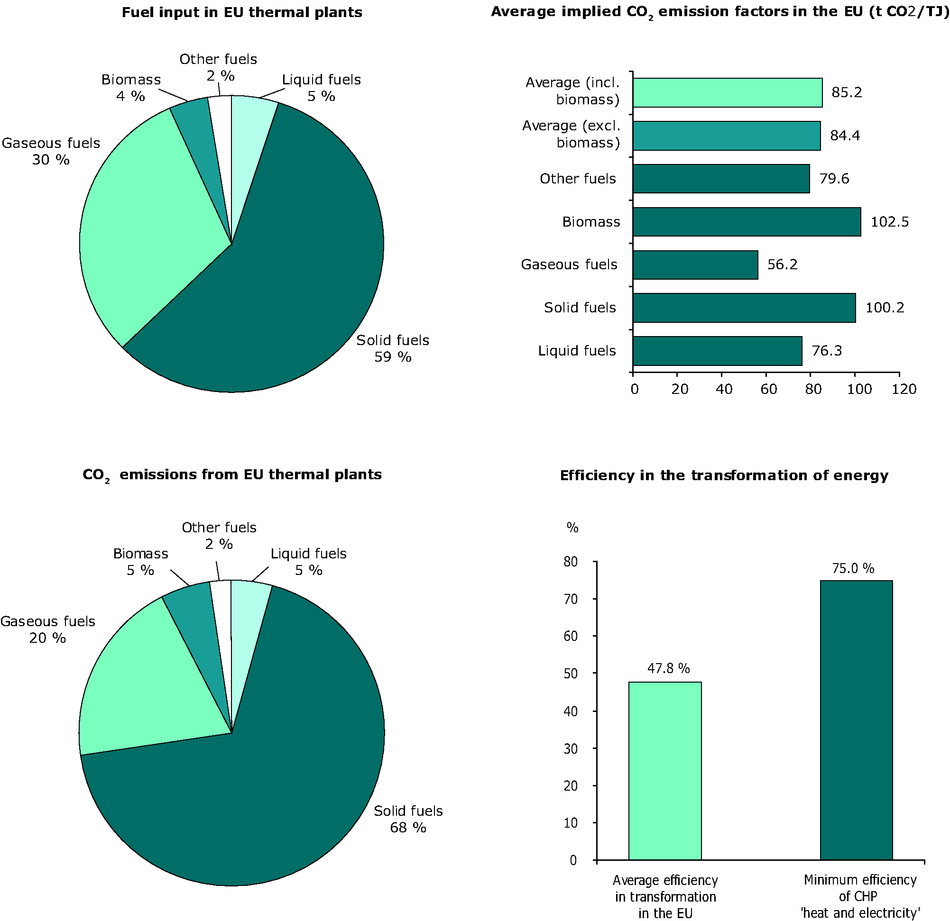 Structure of CO2 emissions from thermal power plants in EU-27, 2007