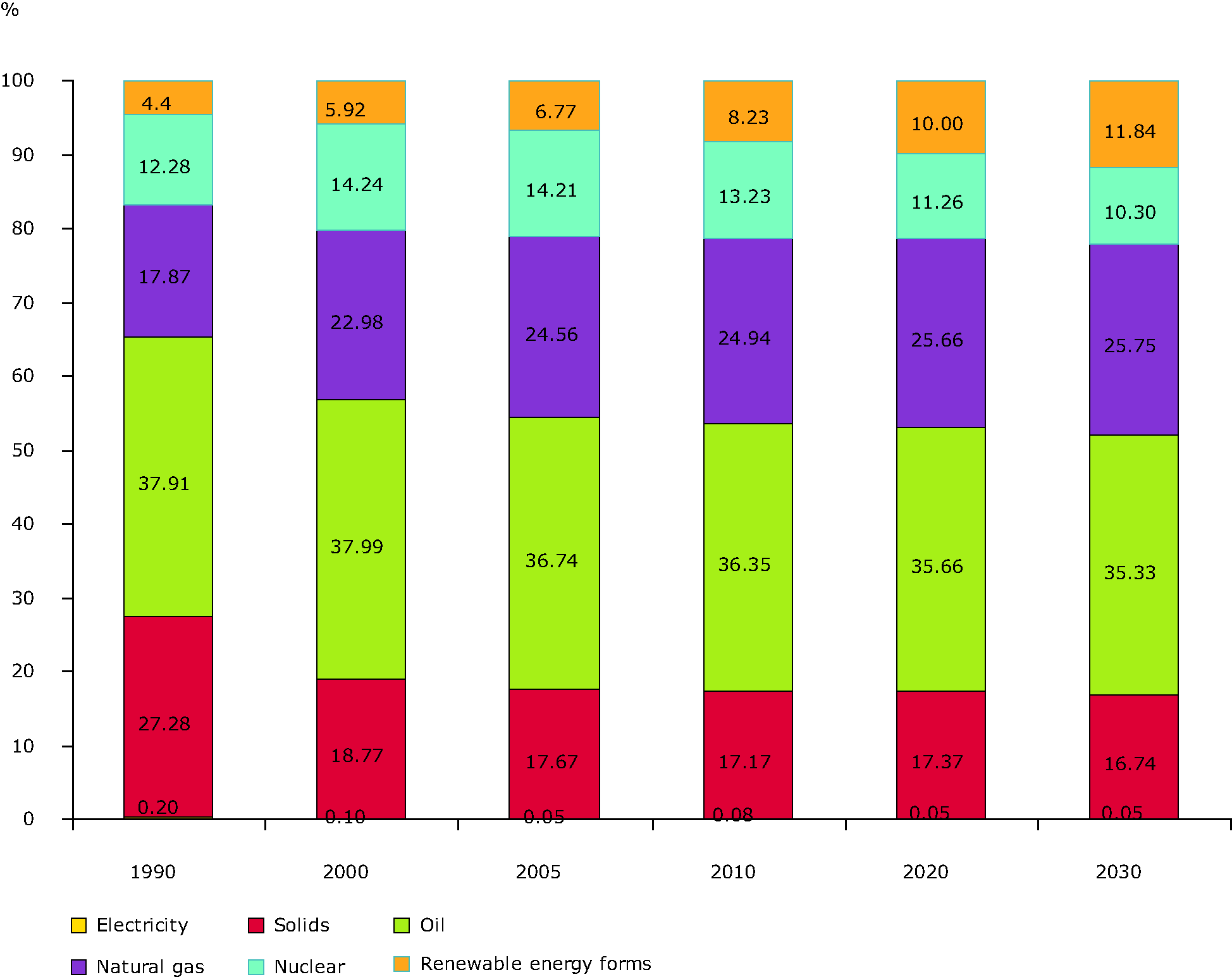 Structure of Energy Consumption in EU27 from 1990 to 2005 and projected structure to 2030