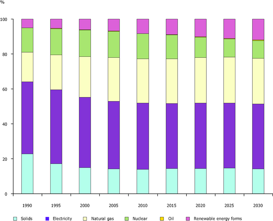 Structure of Primary Energy Consumption in EU15 in 1990-2005, and projected structure to 2030