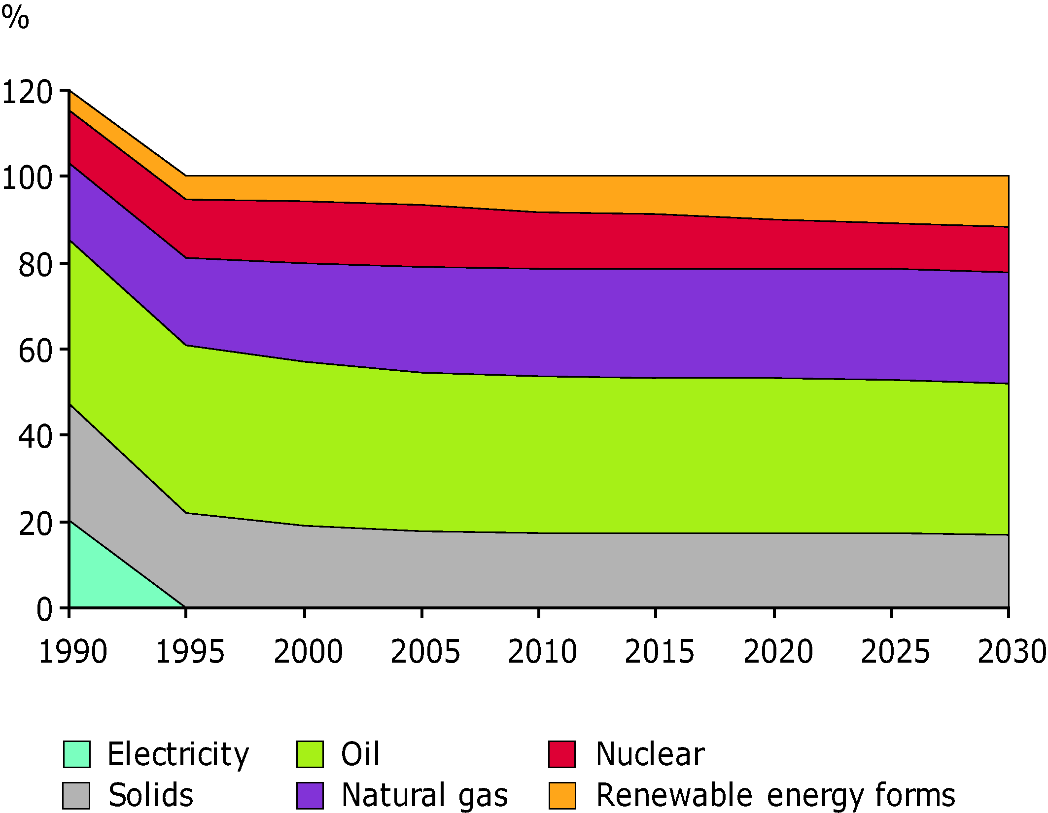 Structure of Primary Energy Consumption in EU27 in 1990-2005, and projected structure to 2030