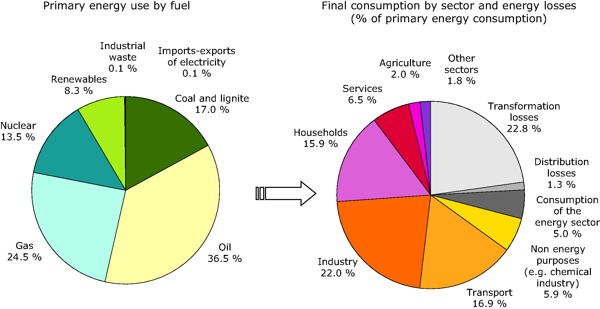 Structure of the efficiency of transformation and distribution of energy from primary energy consumption to final energy consumption, EU-27, 2008