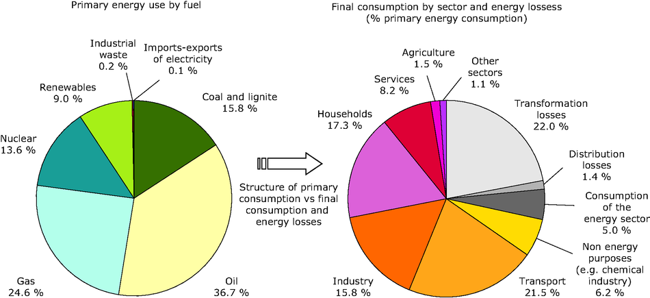 Structure of the efficiency of transformation and distribution of energy from primary energy consumption to final energy consumption, EU-27, 2009